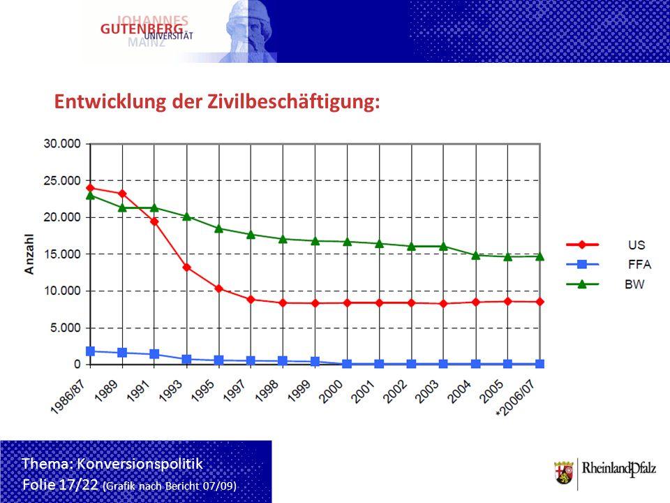 Entwicklung der Zivilbeschäftigung: Folie 17/22 (Grafik nach Bericht 07/09) Thema: Konversionspolitik