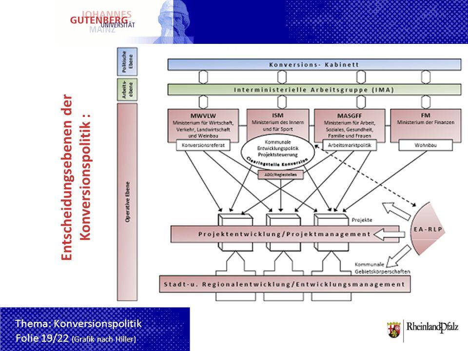 Entscheidungsebenen der Konversionspolitik : Folie 19/22 (Grafik nach Hiller) Thema: Konversionspolitik
