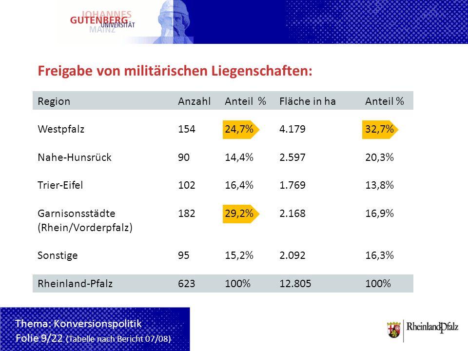 Freigabe von militärischen Liegenschaften: RegionAnzahlAnteil % Fläche in ha Anteil % Westpfalz15424,7% 4.17932,7% Nahe-Hunsrück9014,4% 2.59720,3% Tri