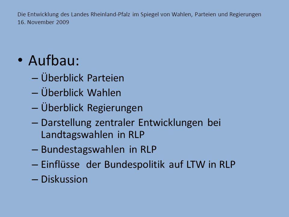 Die Entwicklung des Landes Rheinland-Pfalz im Spiegel von Wahlen, Parteien und Regierungen 16. November 2009 Aufbau: – Überblick Parteien – Überblick