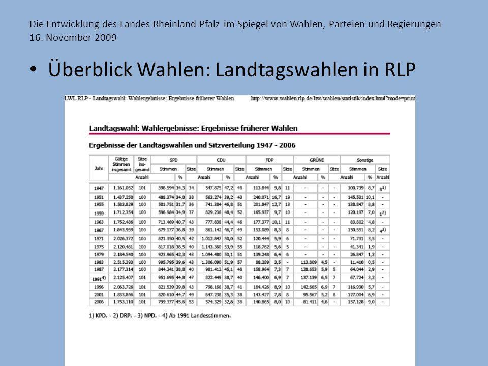 Die Entwicklung des Landes Rheinland-Pfalz im Spiegel von Wahlen, Parteien und Regierungen 16. November 2009 Überblick Wahlen: Landtagswahlen in RLP