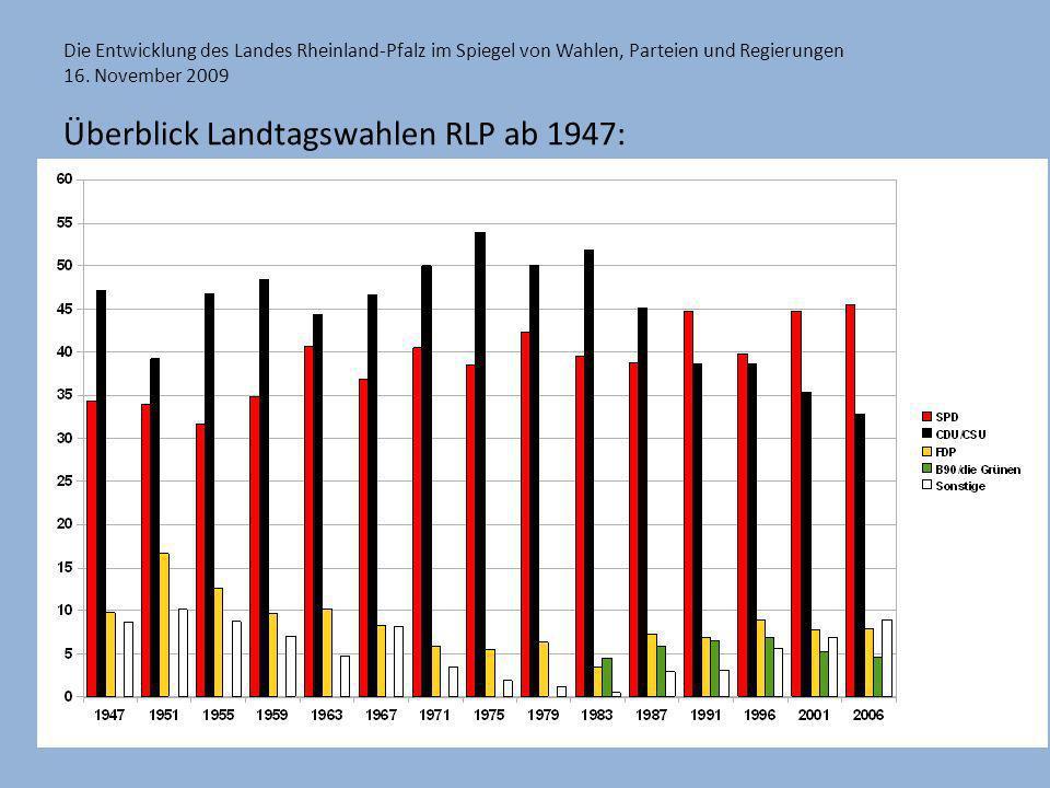 Die Entwicklung des Landes Rheinland-Pfalz im Spiegel von Wahlen, Parteien und Regierungen 16. November 2009 Überblick Landtagswahlen RLP ab 1947: