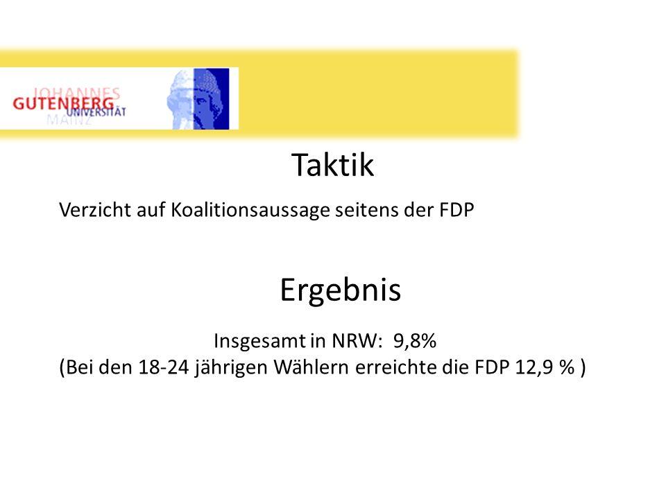 Taktik Verzicht auf Koalitionsaussage seitens der FDP Ergebnis Insgesamt in NRW: 9,8% (Bei den 18-24 jährigen Wählern erreichte die FDP 12,9 % )