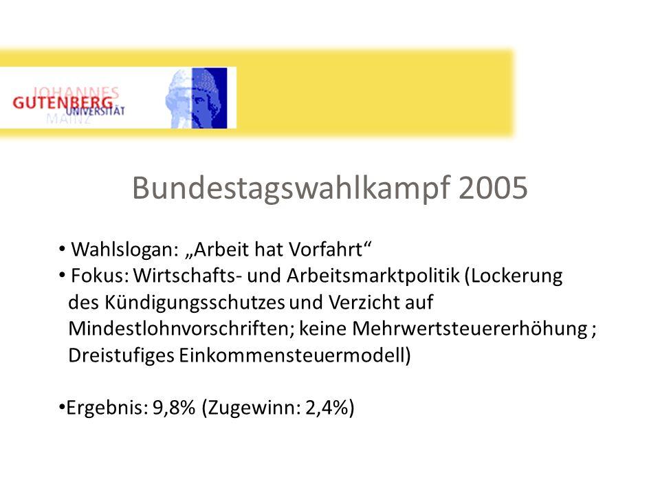 Bundestagswahlkampf 2005 Wahlslogan: Arbeit hat Vorfahrt Fokus: Wirtschafts- und Arbeitsmarktpolitik (Lockerung des Kündigungsschutzes und Verzicht au