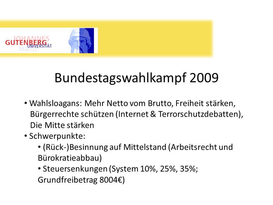 Bundestagswahlkampf 2009 Wahlsloagans: Mehr Netto vom Brutto, Freiheit stärken, Bürgerrechte schützen (Internet & Terrorschutzdebatten), Die Mitte stä