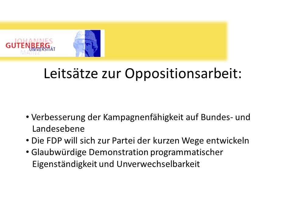 Leitsätze zur Oppositionsarbeit: Verbesserung der Kampagnenfähigkeit auf Bundes- und Landesebene Die FDP will sich zur Partei der kurzen Wege entwicke