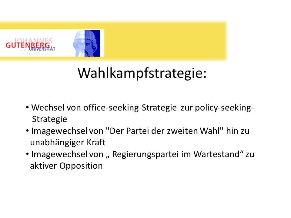 Wahlkampfstrategie: Wechsel von office-seeking-Strategie zur policy-seeking- Strategie Imagewechsel von
