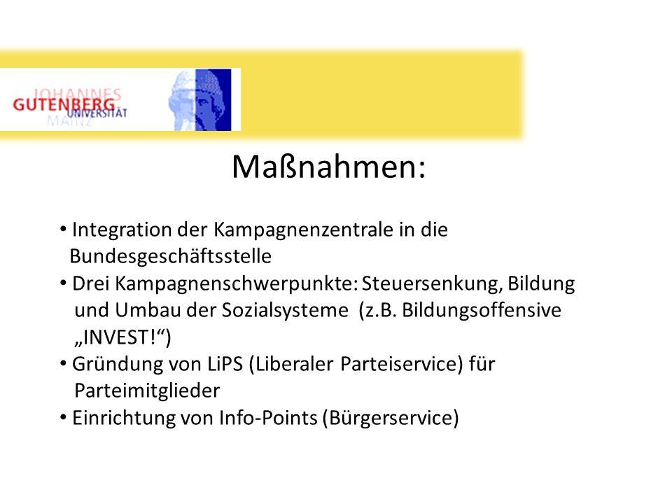 Maßnahmen: Integration der Kampagnenzentrale in die Bundesgeschäftsstelle Drei Kampagnenschwerpunkte: Steuersenkung, Bildung und Umbau der Sozialsyste