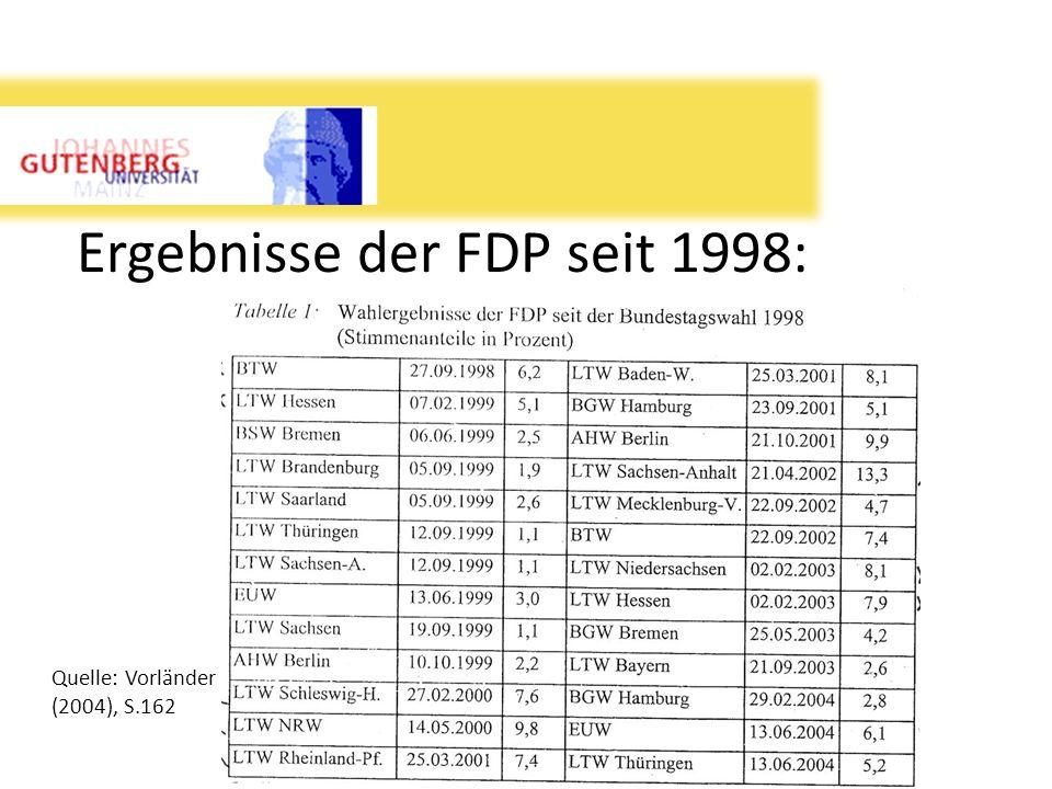 Ergebnisse der FDP seit 1998: Quelle: Vorländer (2004), S.162