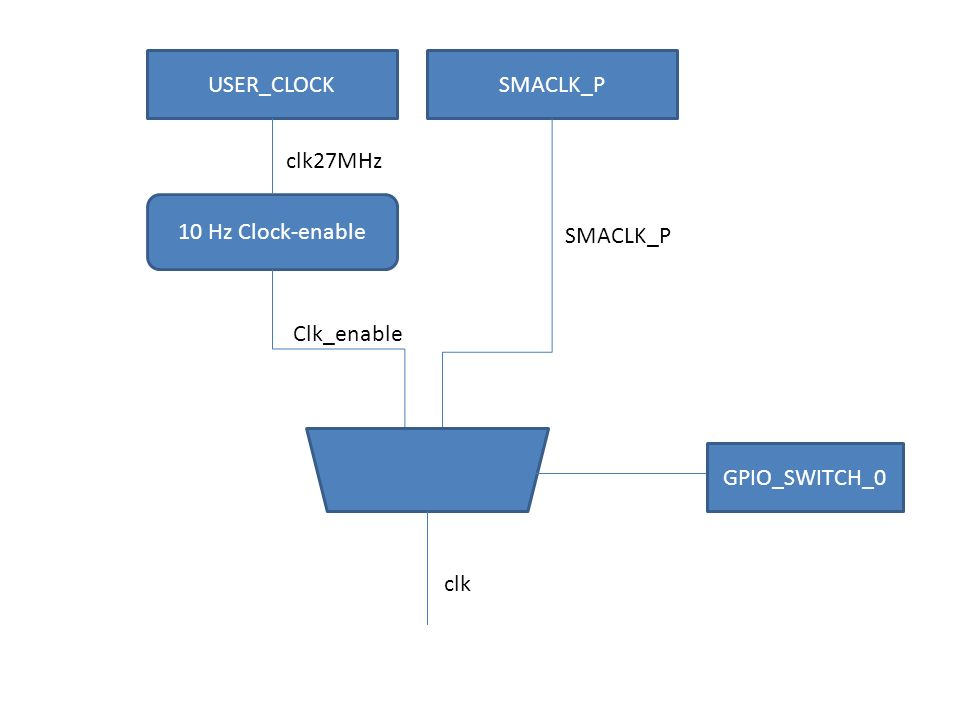 USER_CLOCKSMACLK_P 10 Hz Clock-enable GPIO_SWITCH_0 SMACLK_P Clk_enable clk27MHz clk