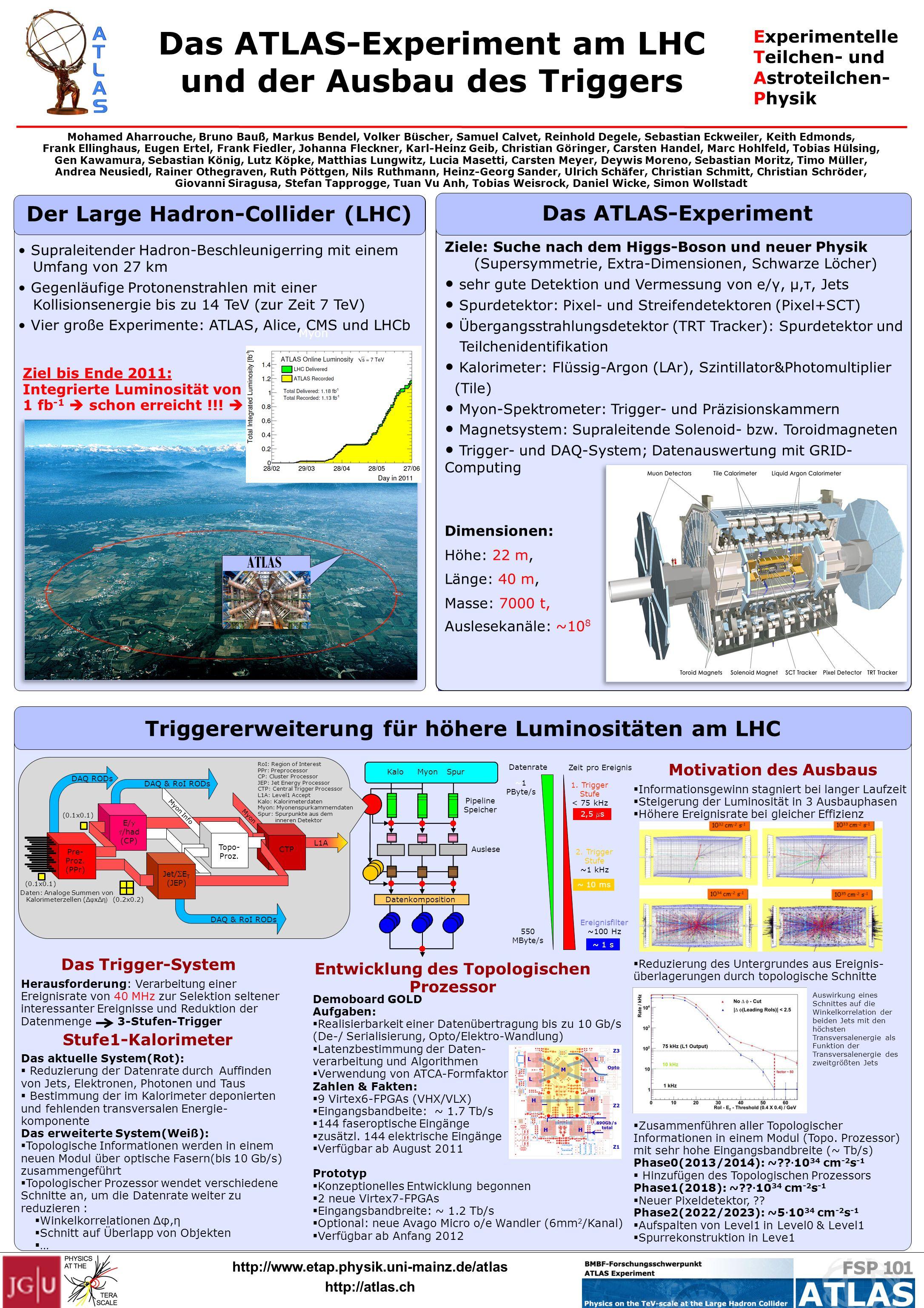 Experimentelle Teilchen- und Astroteilchen- Physik http://www.etap.physik.uni-mainz.de/atlas http://atlas.ch Der Large Hadron-Collider (LHC) Supraleit