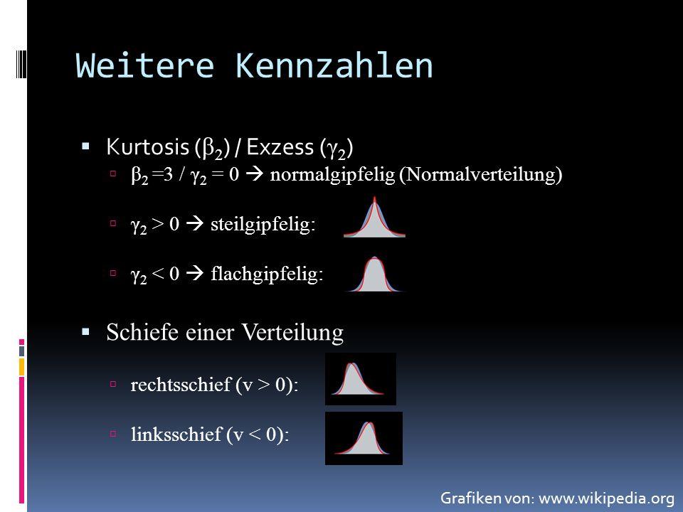 Weitere Kennzahlen Kurtosis ( β 2 ) / Exzess ( γ 2 ) β 2 =3 / γ 2 = 0 normalgipfelig (Normalverteilung) γ 2 > 0 steilgipfelig: γ 2 < 0 flachgipfelig: Schiefe einer Verteilung rechtsschief (v > 0): linksschief (v < 0): Grafiken von: www.wikipedia.org
