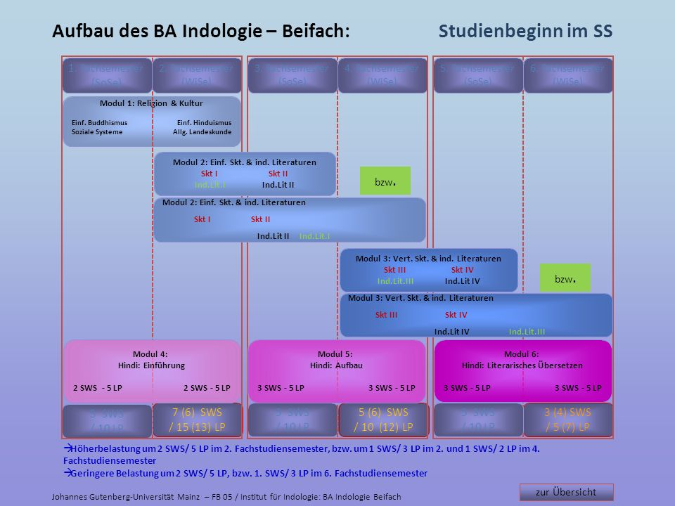 Modul 1: Religion & Kultur Einf.BuddhismusEinf. Hinduismus Soziale SystemeAllg.