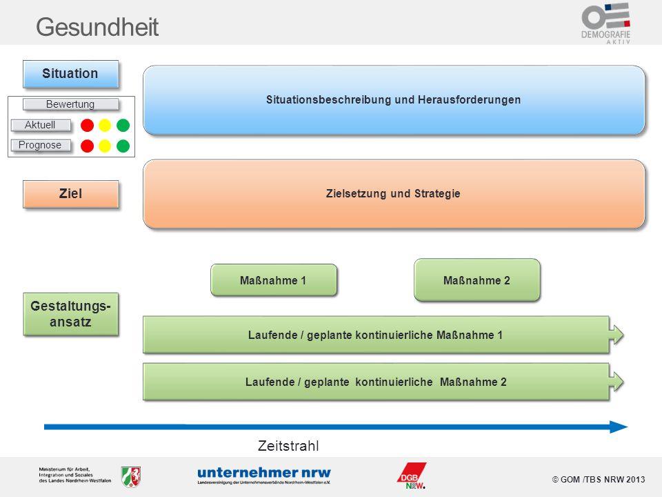 © GOM /TBS NRW 2013 Gesundheit Situationsbeschreibung und Herausforderungen Maßnahme 1 Maßnahme 2 Zeitstrahl Laufende / geplante kontinuierliche Maßna