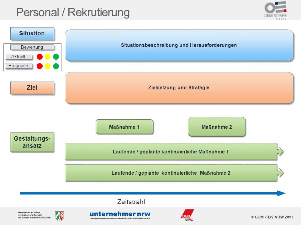 © GOM /TBS NRW 2013 Personal / Rekrutierung Situationsbeschreibung und Herausforderungen Maßnahme 1 Maßnahme 2 Zeitstrahl Laufende / geplante kontinui