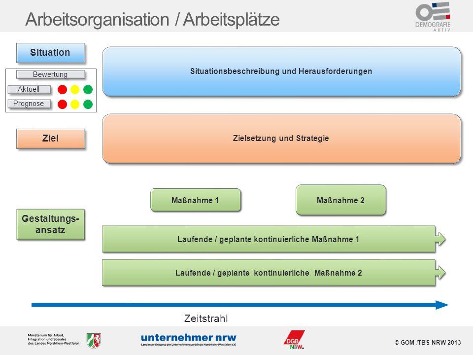 © GOM /TBS NRW 2013 Arbeitsorganisation / Arbeitsplätze Situationsbeschreibung und Herausforderungen Maßnahme 1 Maßnahme 2 Zeitstrahl Laufende / gepla