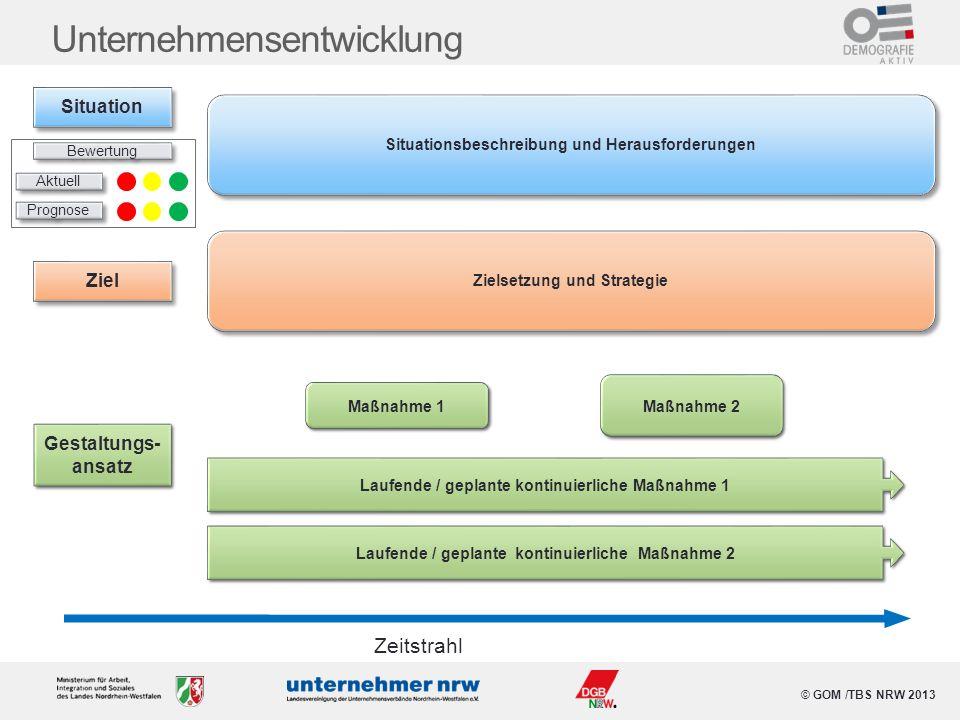 © GOM /TBS NRW 2013 Unternehmensentwicklung Situationsbeschreibung und Herausforderungen Maßnahme 1 Maßnahme 2 Zeitstrahl Laufende / geplante kontinui