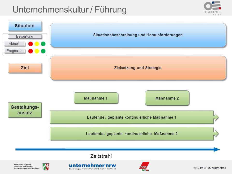 © GOM /TBS NRW 2013 Unternehmenskultur / Führung Situationsbeschreibung und Herausforderungen Maßnahme 1 Maßnahme 2 Zeitstrahl Laufende / geplante kon