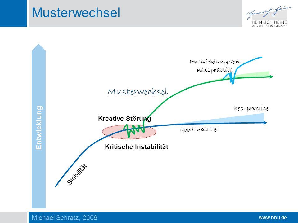 www.hhu.de Musterwechsel Kreative Störung Kritische Instabilität Stabilität good practice Entwicklung von next practice best practice Entwicklung Must