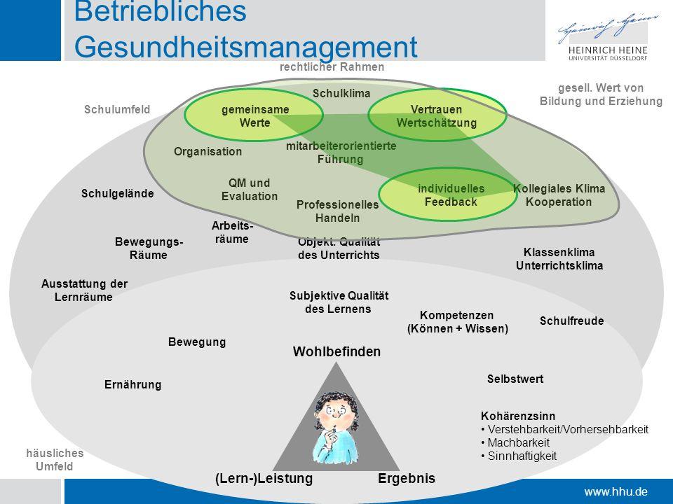www.hhu.de Ernährung Bewegung Selbstwert Kohärenzsinn Verstehbarkeit/Vorhersehbarkeit Machbarkeit Sinnhaftigkeit Kompetenzen (Können + Wissen) Schulum