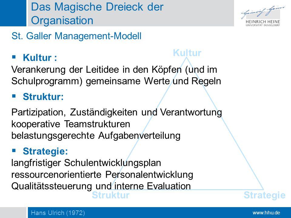 www.hhu.de Kultur Das Magische Dreieck der Organisation Kultur : Verankerung der Leitidee in den Köpfen (und im Schulprogramm) gemeinsame Werte und Re