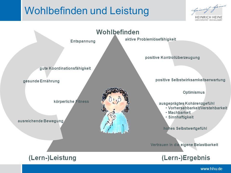 www.hhu.de Wohlbefinden und Leistung Wohlbefinden (Lern-)Leistung Entspannung positive Kontrollüberzeugung positive Selbstwirksamkeitserwartung ausgep