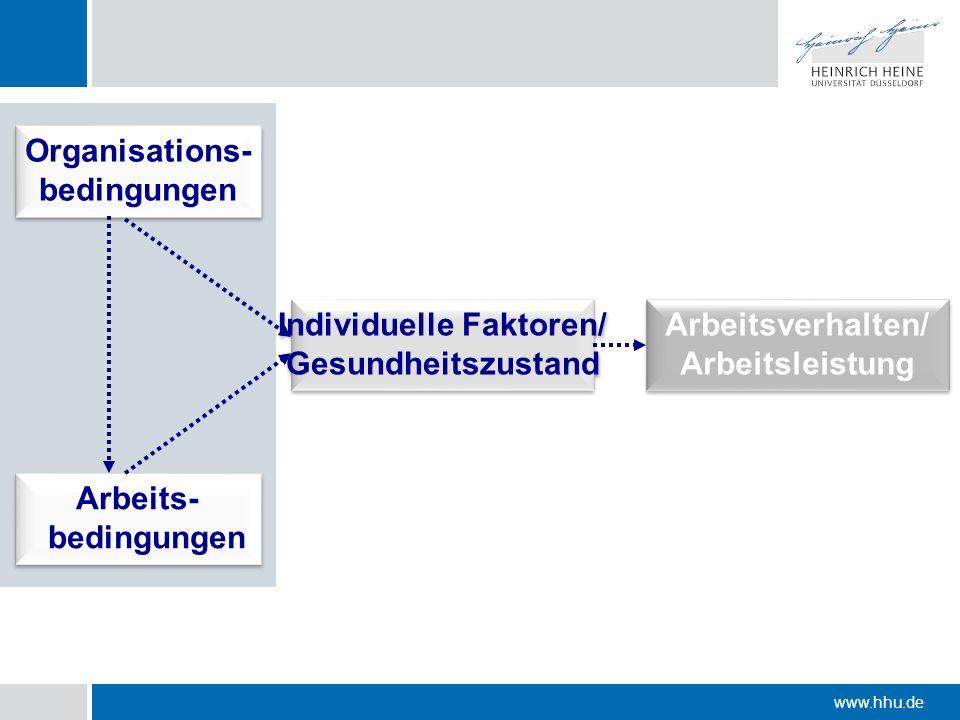 www.hhu.de Arbeitsverhalten/ Arbeitsleistung Arbeitsverhalten/ Arbeitsleistung Individuelle Faktoren/ Gesundheitszustand Individuelle Faktoren/ Gesund