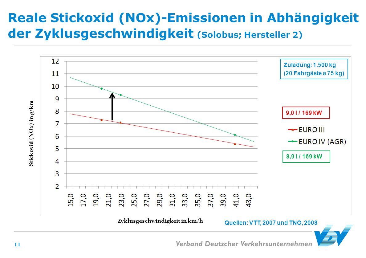 Reale Stickoxid (NOx)-Emissionen in Abhängigkeit der Zyklusgeschwindigkeit (Solobus; Hersteller 2) 11 Quellen: VTT, 2007 und TNO, 2008 Zuladung: 1.500