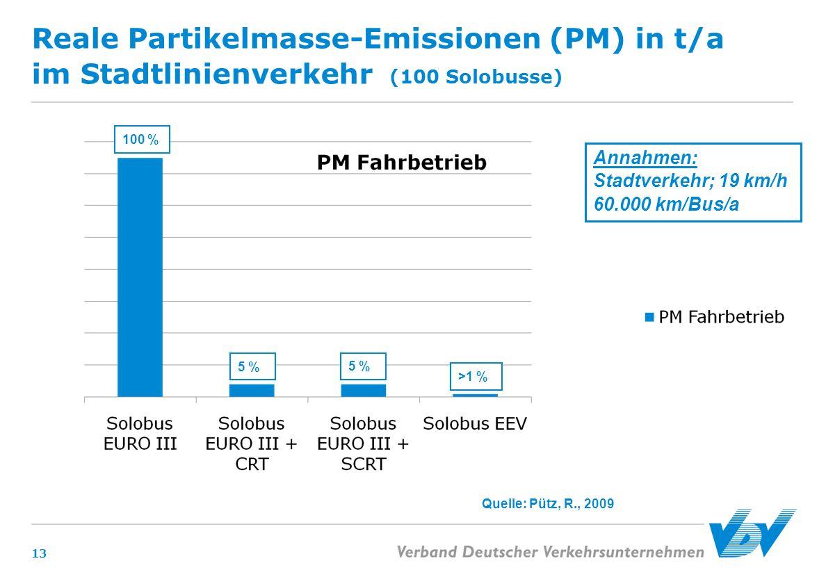 Reale Partikelmasse-Emissionen (PM) in t/a im Stadtlinienverkehr (100 Solobusse) 13 Annahmen: Stadtverkehr; 19 km/h 60.000 km/Bus/a 5 % >1 % 100 % Que