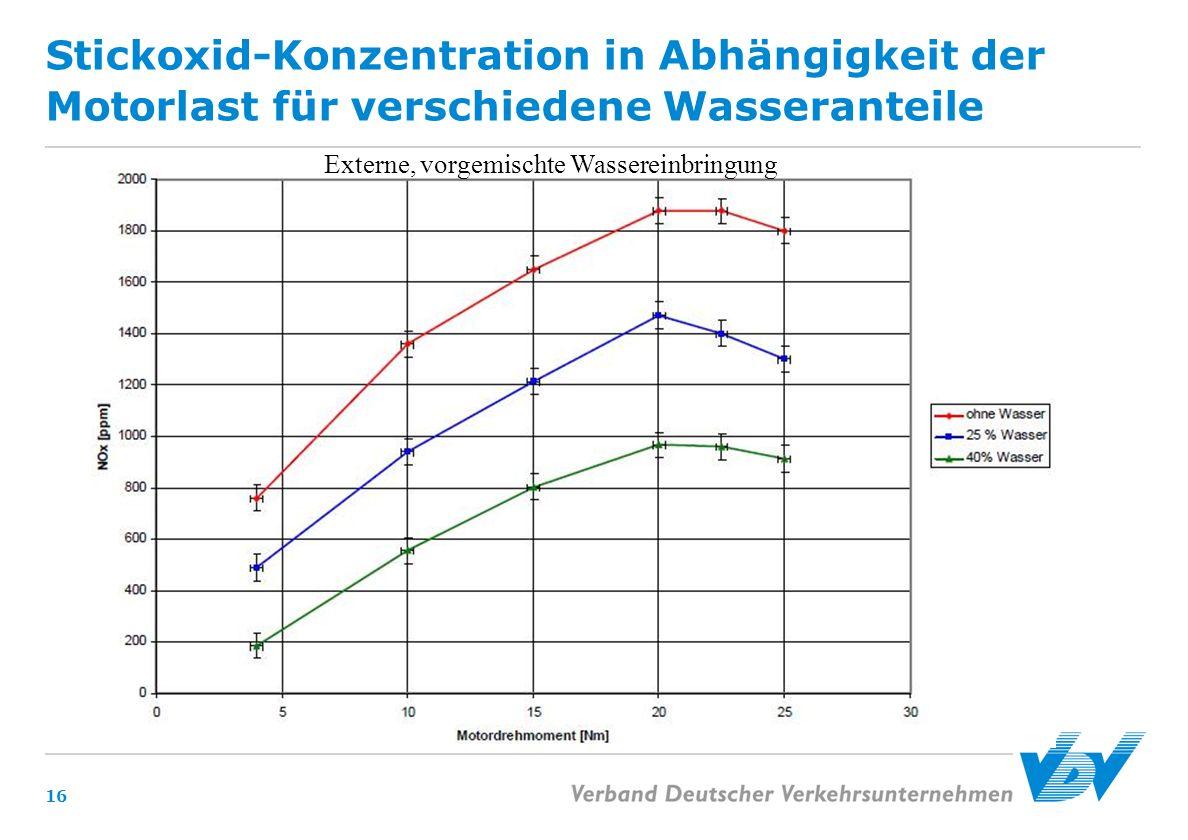 Stickoxid-Konzentration in Abhängigkeit der Motorlast für verschiedene Wasseranteile 16 Externe, vorgemischte Wassereinbringung