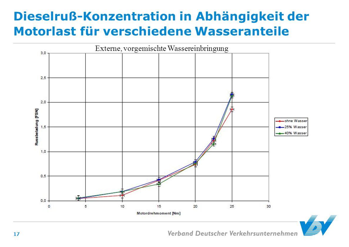 Dieselruß-Konzentration in Abhängigkeit der Motorlast für verschiedene Wasseranteile 17 Externe, vorgemischte Wassereinbringung