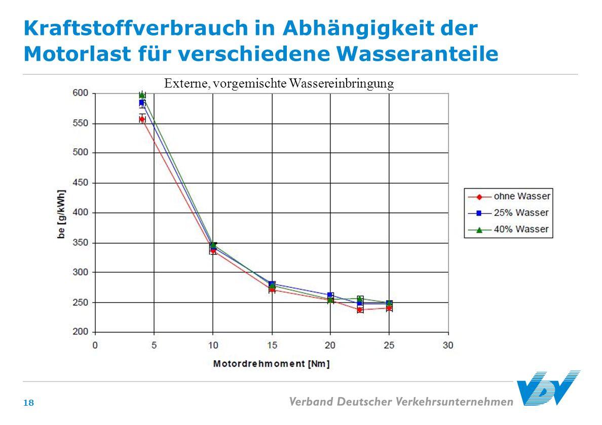 Kraftstoffverbrauch in Abhängigkeit der Motorlast für verschiedene Wasseranteile 18 Externe, vorgemischte Wassereinbringung