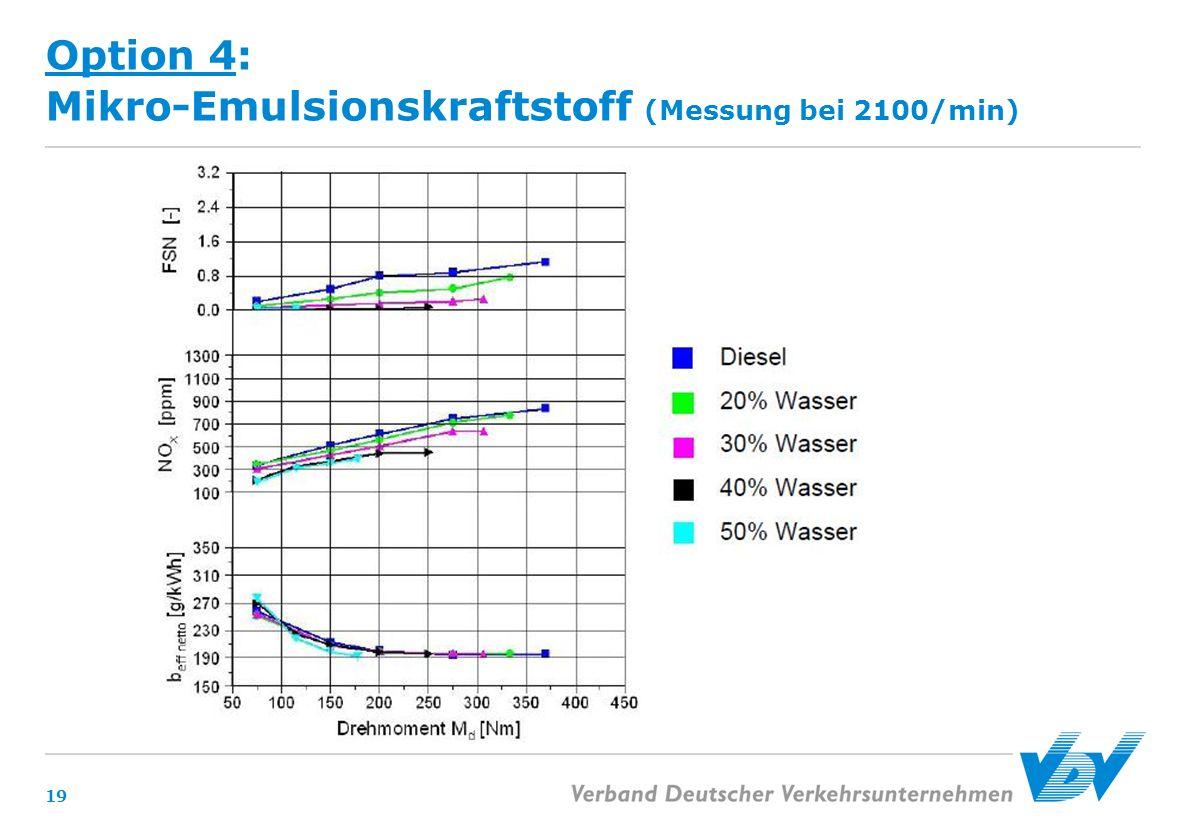 Option 4: Mikro-Emulsionskraftstoff (Messung bei 2100/min) 19