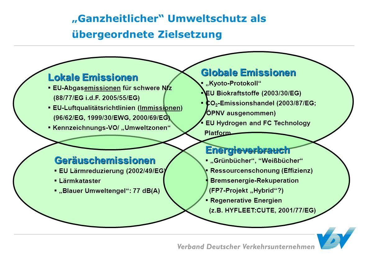 Ganzheitlicher Umweltschutz als übergeordnete Zielsetzung Geräuschemissionen EU Lärmreduzierung (2002/49/EG) Lärmkataster Blauer Umweltengel: 77 dB(A)