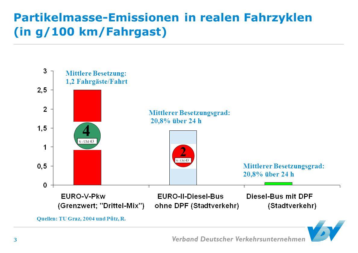 3 Partikelmasse-Emissionen in realen Fahrzyklen (in g/100 km/Fahrgast) Quellen: TU Graz, 2004 und Pütz, R. Mittlerer Besetzungsgrad: 20,8% über 24 h M