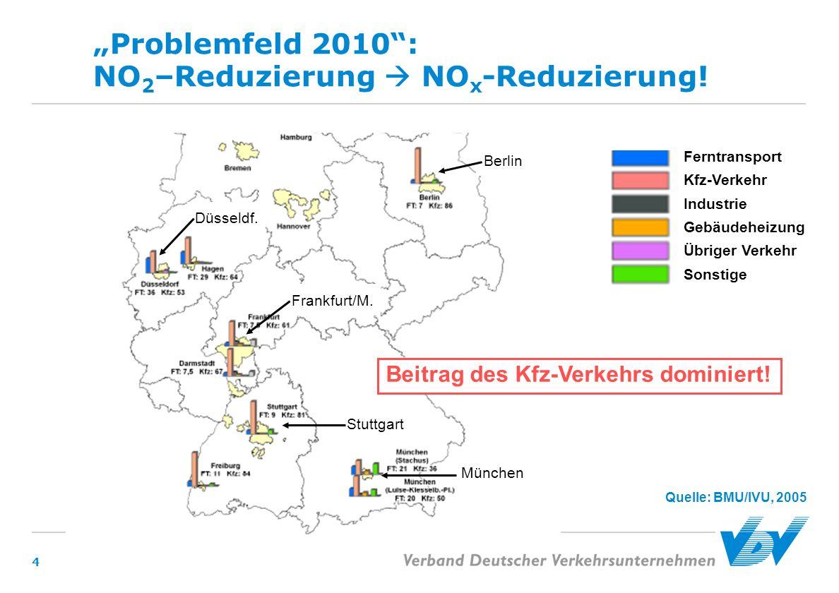 4 Problemfeld 2010: NO 2 –Reduzierung NO x -Reduzierung! Quelle: BMU/IVU, 2005 Stuttgart Berlin Düsseldf. München Ferntransport Kfz-Verkehr Industrie