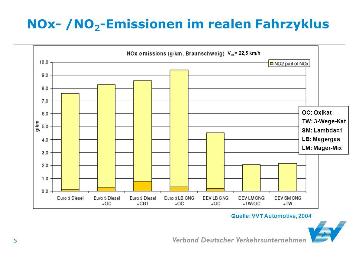 5 NOx- /NO 2 -Emissionen im realen Fahrzyklus Quelle: VVT Automotive, 2004 OC: Oxikat TW: 3-Wege-Kat SM: Lambda=1 LB: Magergas LM: Mager-Mix V m = 22,