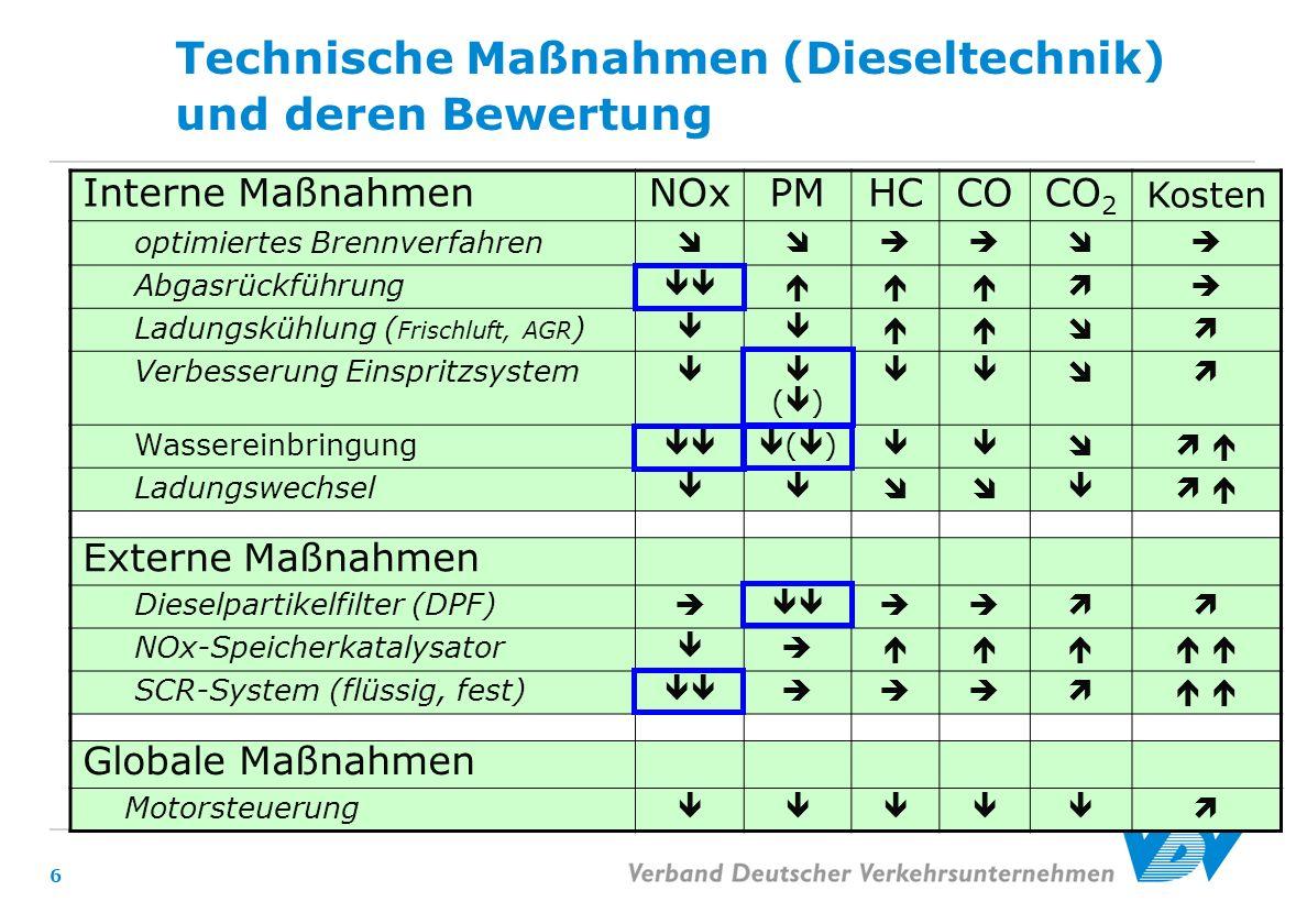 6 Technische Maßnahmen (Dieseltechnik) und deren Bewertung Interne MaßnahmenNOxPMHCCOCO 2 Kosten optimiertes Brennverfahren Abgasrückführung Ladungskü