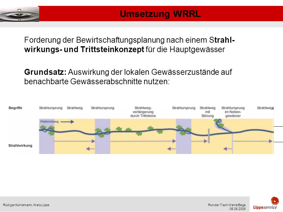 Umsetzung WRRL Rüdiger Kuhlemann, Kreis LippeRunder Tisch Werre/Bega 05.05.2009