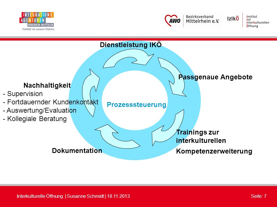 Interkulturelle Öffnung | Susanne Schmidt | 18.11.2013Seite: 7 Dienstleistung IKÖ Passgenaue Angebote Trainings zur interkulturellen Kompetenzerweiter