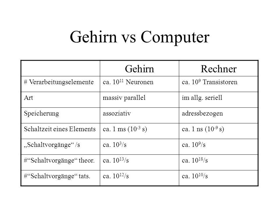 Gehirn vs Computer GehirnRechner # Verarbeitungselementeca. 10 11 Neuronenca. 10 9 Transistoren Artmassiv parallelim allg. seriell Speicherungassoziat