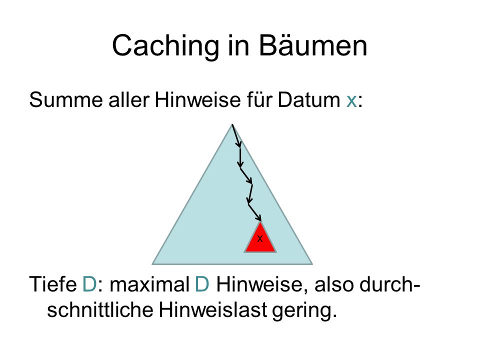 Caching in Bäumen Summe aller Hinweise für Datum x: Tiefe D: maximal D Hinweise, also durch- schnittliche Hinweislast gering. x