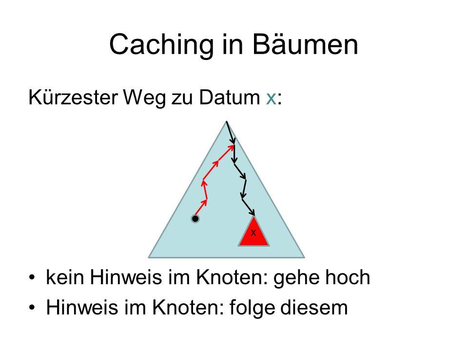 Caching in Bäumen Kürzester Weg zu Datum x: kein Hinweis im Knoten: gehe hoch Hinweis im Knoten: folge diesem x