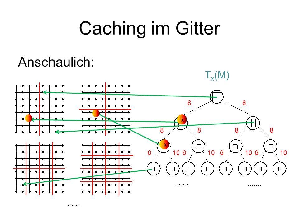 Caching im Gitter Anschaulich: T x (M) x x 88 8888 6106 6 6