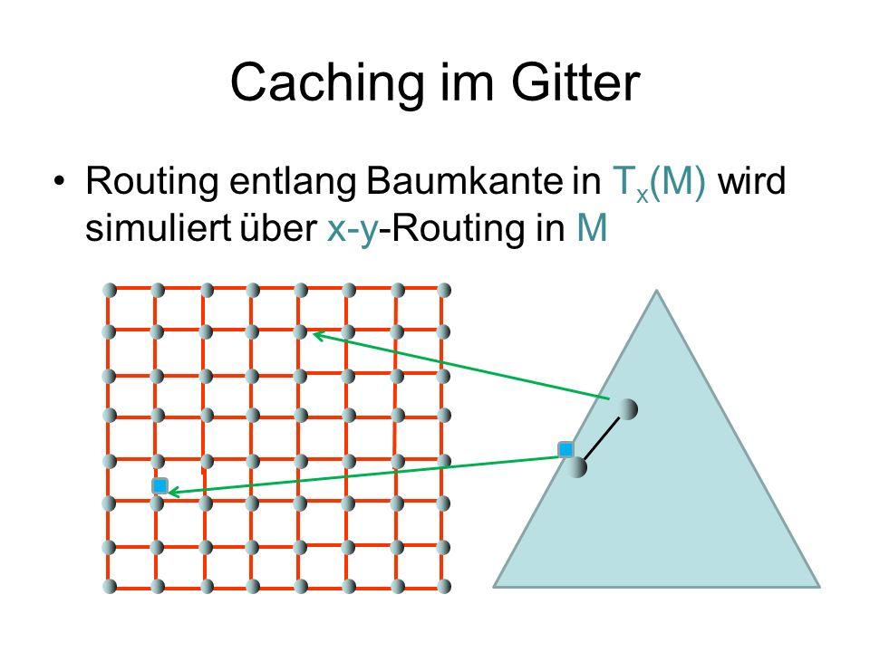 Caching im Gitter Routing entlang Baumkante in T x (M) wird simuliert über x-y-Routing in M