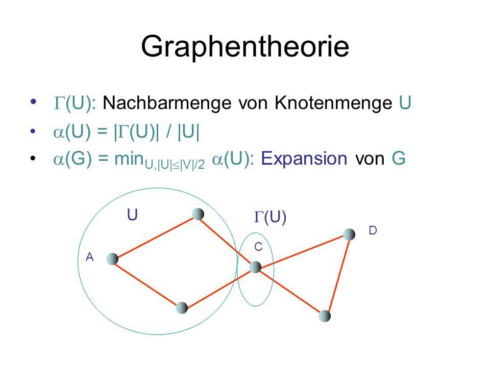 Durchmesser Theorem 1.11: Jeder Graph mit maximalem Grad d>2 und Größe n muss einen Durch- messer von mindestens (log n)/(log(d-1))-1 haben.