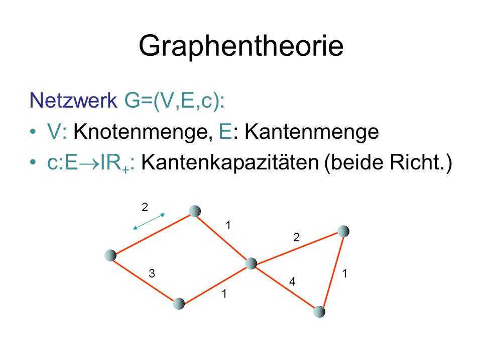 Graphentheorie c(v) = w c(v,w): Kapazität von Knoten v c(U) = v U c(v), c(U,U): Kapazität U U (G) = min U [ c(U,U) / min{c(U),c(U)} ] Leitfähigkeit von G 2 1 3 1 2 4 1 U U