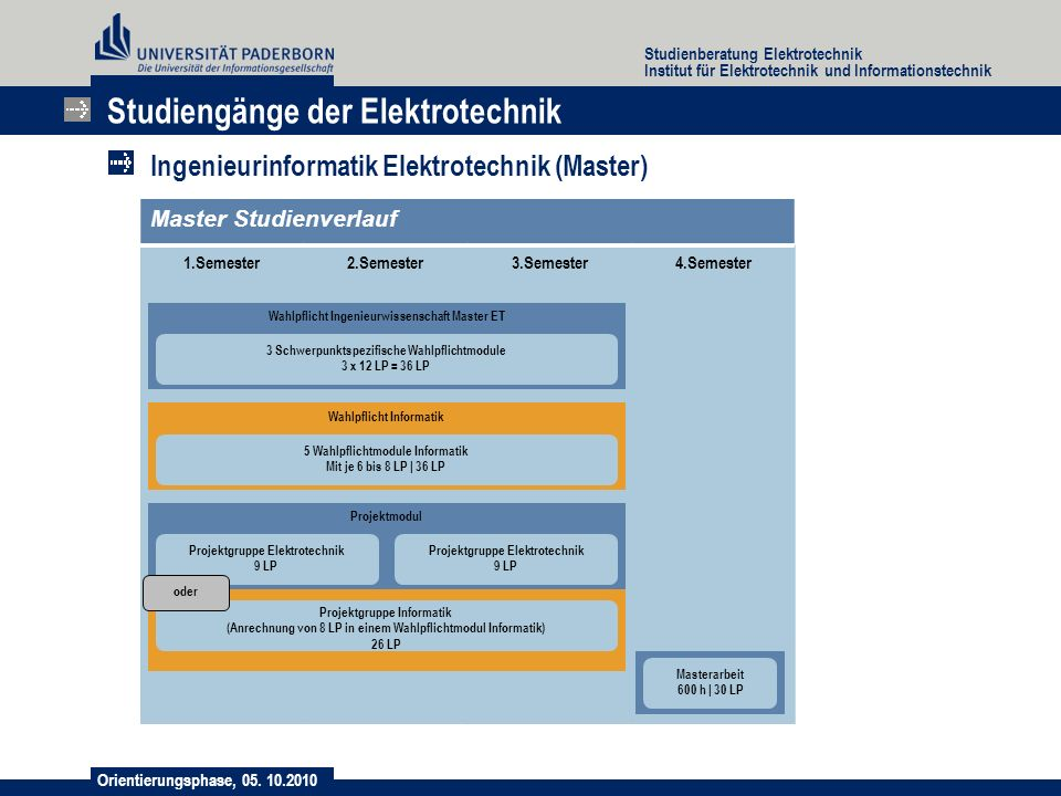 Orientierungsphase, 05. 10.2010 Studienberatung Elektrotechnik Institut für Elektrotechnik und Informationstechnik Studiengänge der Elektrotechnik Ing