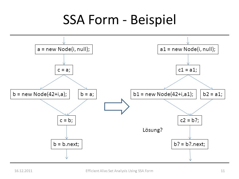 16.12.201111Efficient Alias Set Analysis Using SSA Form SSA Form - Beispiel Lösung.