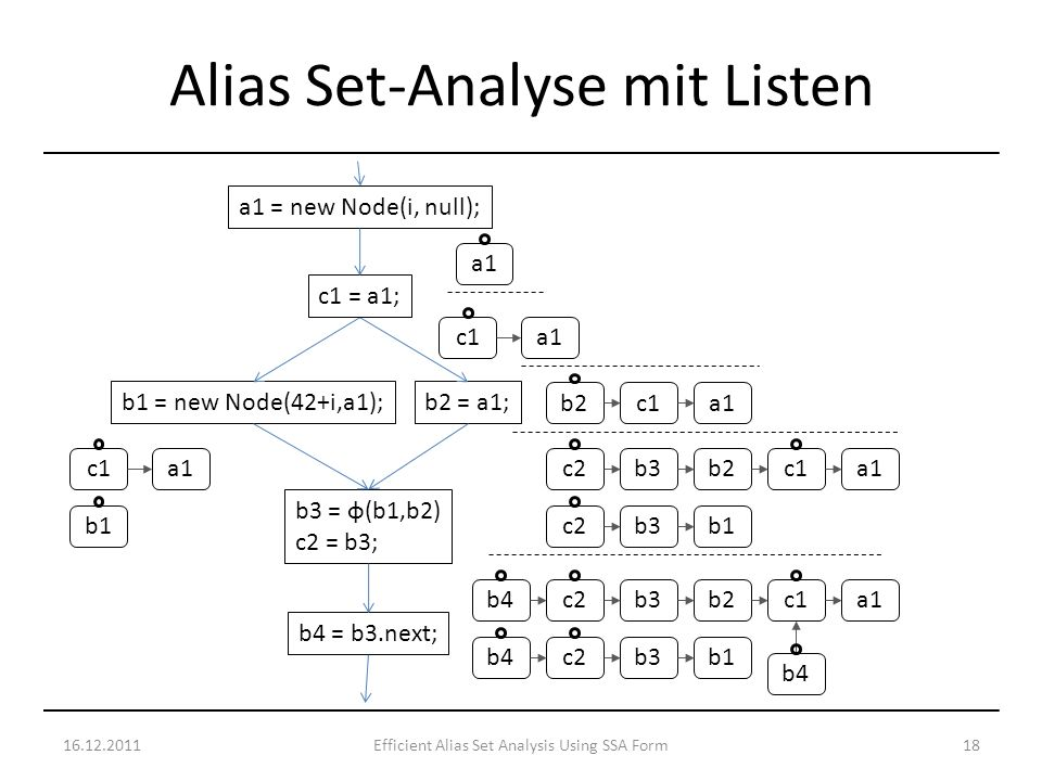 16.12.201118Efficient Alias Set Analysis Using SSA Form Alias Set-Analyse mit Listen a1 = new Node(i, null); b1 = new Node(42+i,a1); b3 = φ(b1,b2) c2 = b3; b2 = a1; b4 = b3.next; c1 = a1; a1 b2 c1 a1c1 b1 a1b2c1b3c2 b1b3c2 a1b2c1b3c2 b1b3c2 b4
